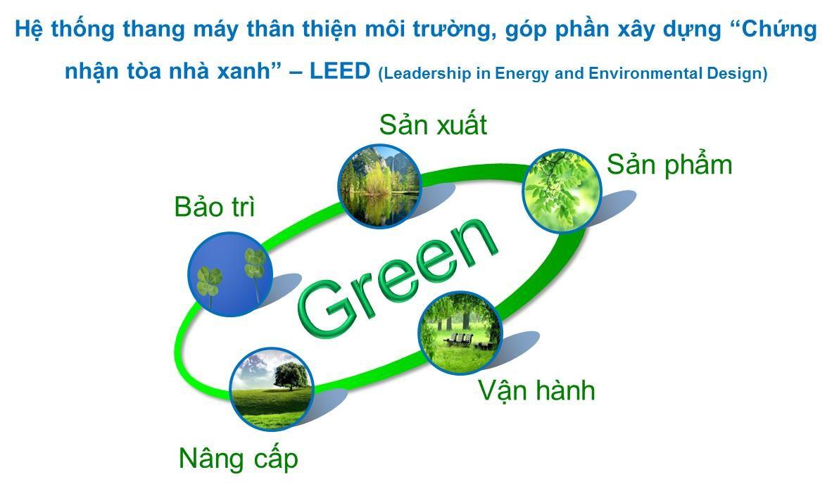 Công nghệ xanh